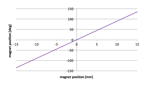 The magnet's position, as calculated by the sensor IC