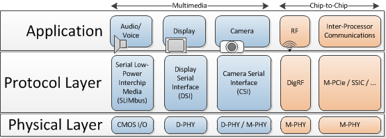 A subset of MIPI standards