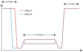 Snapshot of a MIPI D-PHY transmission