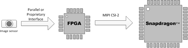 Connecting non-MIPI image sensors to Snapdragon