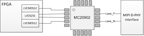 Emulating MIPI D-PHY lane using a Meticom chip