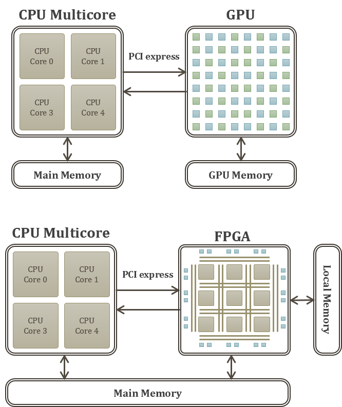 Example of heterogeneous computing architectures