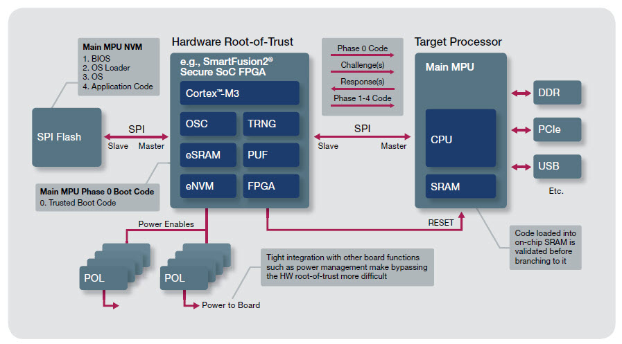 An SoC design team built several Trusted Computing elements into this design. (Figure courtesy of Microsemi)