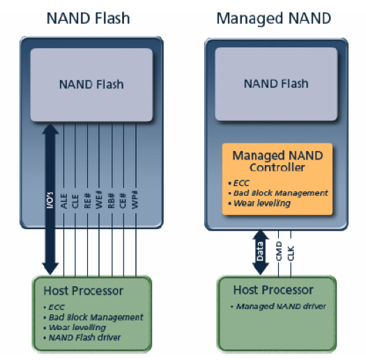 NAND flash versus managed NAND
