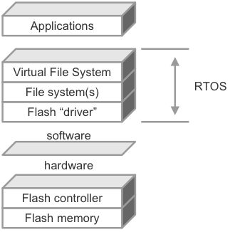 Software data storage stack