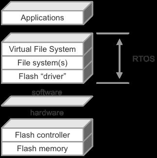 Software data storage stack