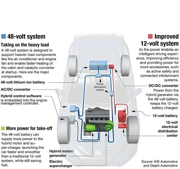 The Rise Of 48V Mild-hybrid Vehicles