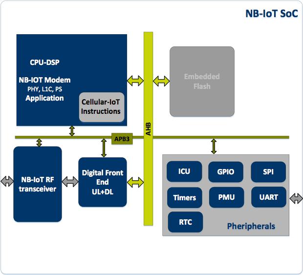 Single-core, low-footprint NB-IoT design challenges