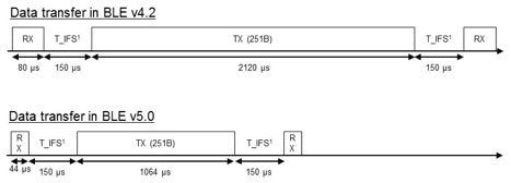 Enabling the IoT with Bluetooth, part 1: What BLE v5 0 means