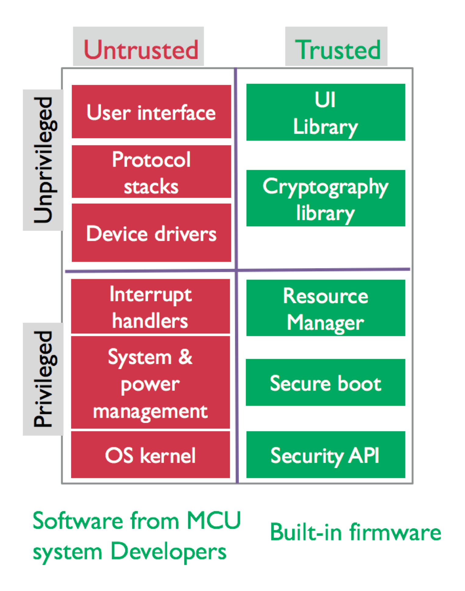 How to get a handle on TrustZone for ARMv8-M software development