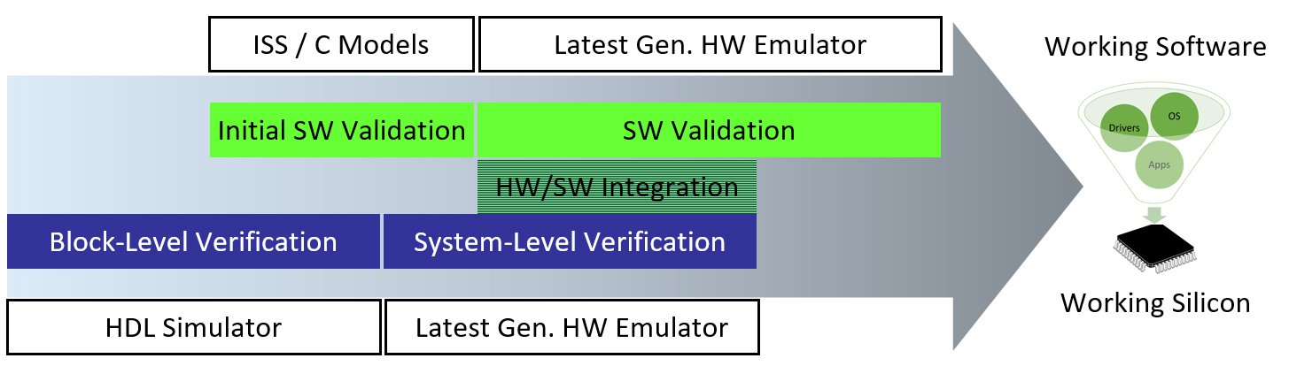 Hardware emulation: Tool of choice for verification and